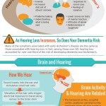 The Link Between Hearing Loss and Dementia